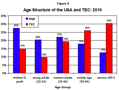 "Age structure of The Episcopal Church; does it differ a lot from your church? Some 51% of Episcopalians are over the age of 50; while 70% of Americans are under 50. These statistics alarm many church members and cause a lot of worry about attracting the young, while others ask, ""Are we ministering effectively to our seniors?"" Maybe the best way to serve all age groups is to emphasize intergenerational activities."