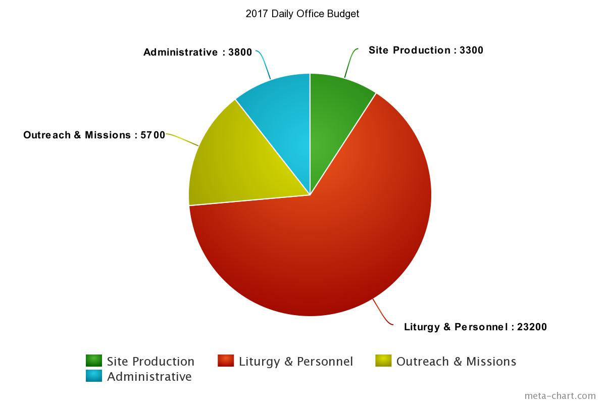 2017 budget pie chart the daily office 2017 budget pie chart nvjuhfo Image collections